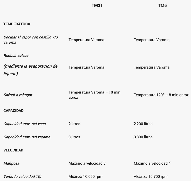 Tabla de equivalencias TM31 y TM5