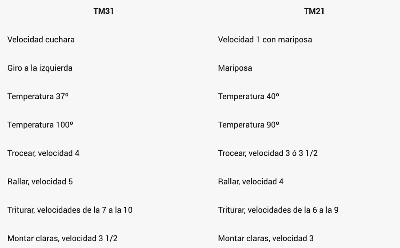 Tabla de equivalencias entre TM31 y TM21